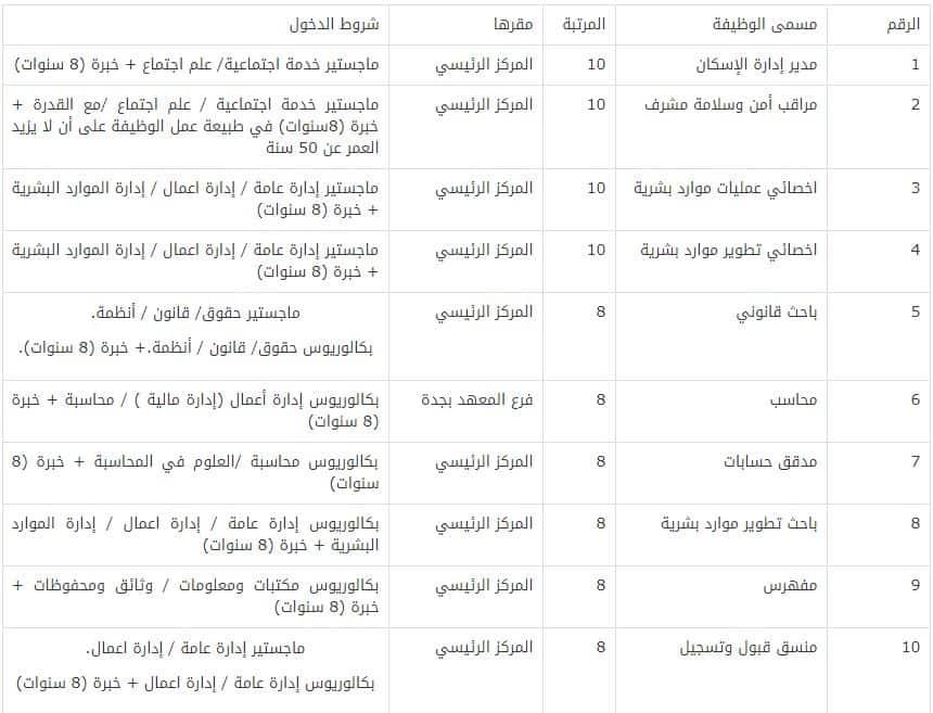 وظائف معهد الادارة العامة بالسعودية