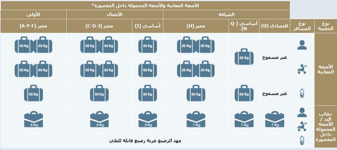 الوزن المسموح به على الخطوط السعودية للرحلات الداخلية