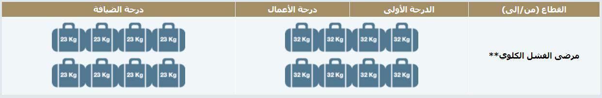 الوزن الزائد لمرضى الفشل الكلوي في الخطوط السعودية