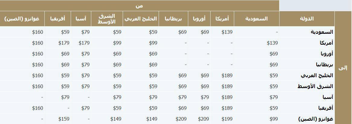 رسوم الوزن الزائد الخطوط السعودية للرحلات الدولية