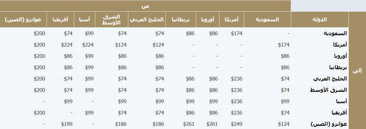 رسوم الوزن الزائد الخطوط السعودية للرحلات الدوليه