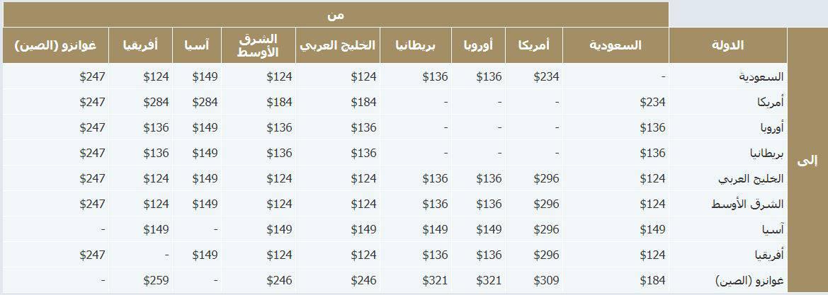 رسوم الامتعه الثقيله الخطوط السعودية للرحلات الدوليه