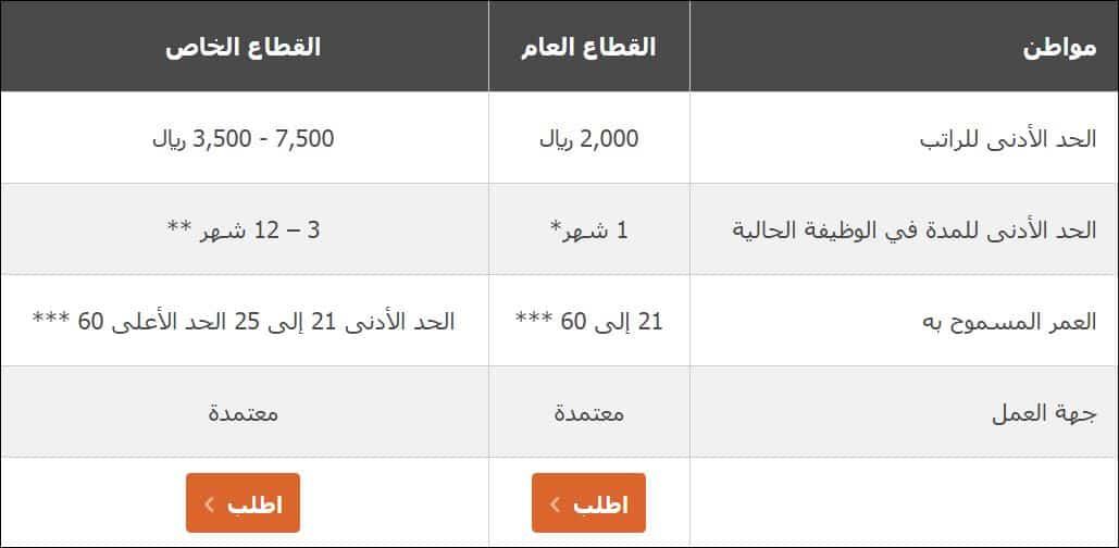 عروض تمويل السيارات برنامج التقسيط للمواطن السعودي من الراجحي