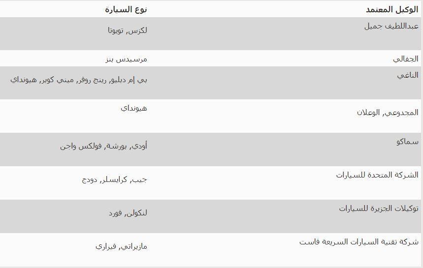 قائمة الوكلات المعتمدة للبنك الاهلي