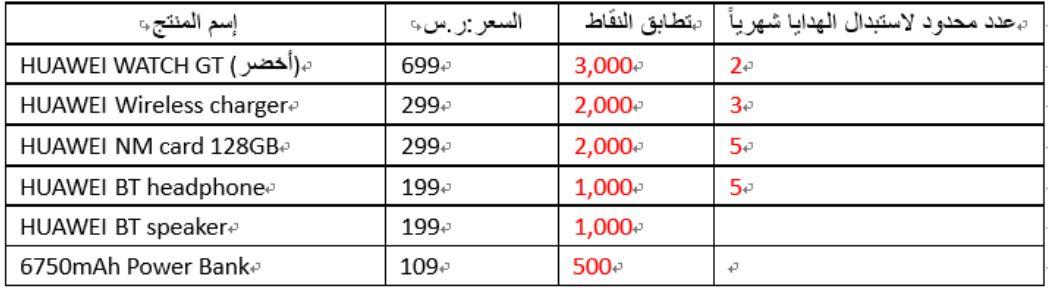 كم تساوي قيمة نقطة واحدة من نقاط هواوي بالريال السعودي ...